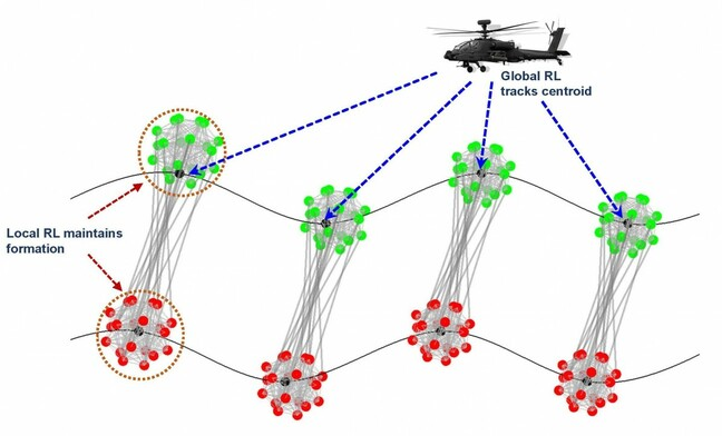 Army researchers envision a hierarchical control for ground vehicle and air vehicle coordination. (US Army graphic)