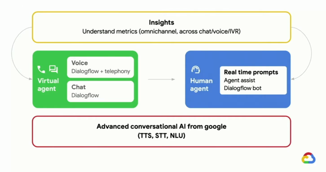 Contact Center AI is based on parsing voice input, bot-driven conversations, AI-driven assistance for human agents, and analytics after the event