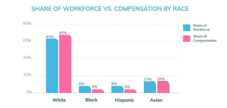 workfr-and-comp-by-race.jpg