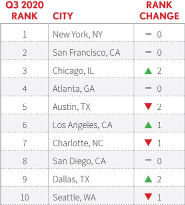 top-cities-tech-job-postings-q3-2020-dice.jpg
