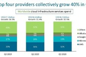 Canalys Global cloud infrastructure market Q3 2020
